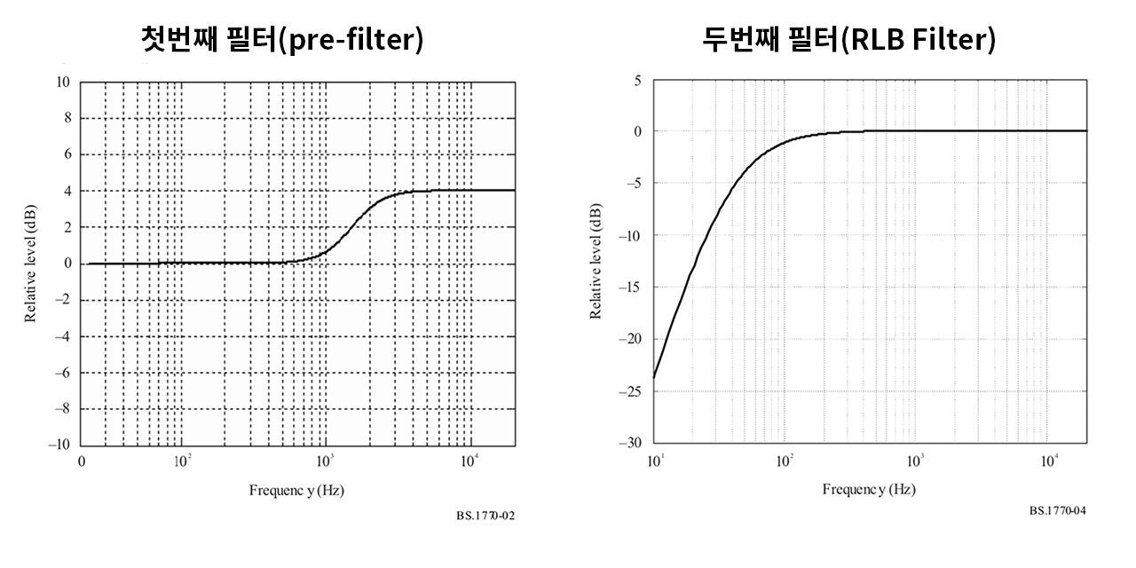 lufs_k_filter_2.jpg