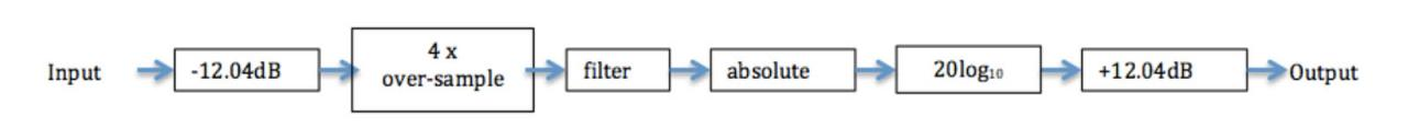 true_peak_block_diagram.jpg